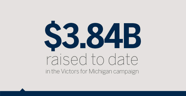 $3.6B raised to date in the Victors for Michigan campaign