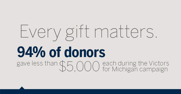 Every gift matters. 94% of donors to the Victors for Michigan