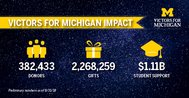 Victors for Michigan impact infographic